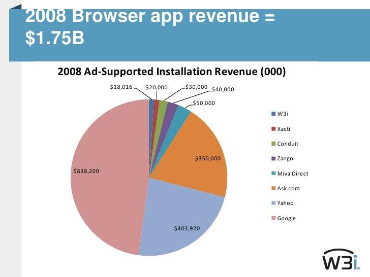 2008 Browser app revenue = $1.75B<br />