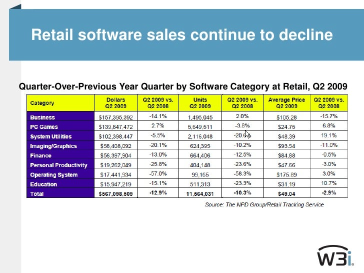 Retail software sales continue to decline<br />Quarter-Over-Previous Year Quarter by Software Category at Retail, Q2 2009<...
