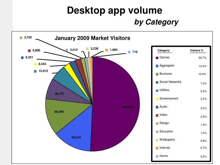 January 2009 Market Visitors <br />3,702<br />2,239<br />3,012<br />1,985<br />5,900<br />Category<br />Visitors %<br />71...