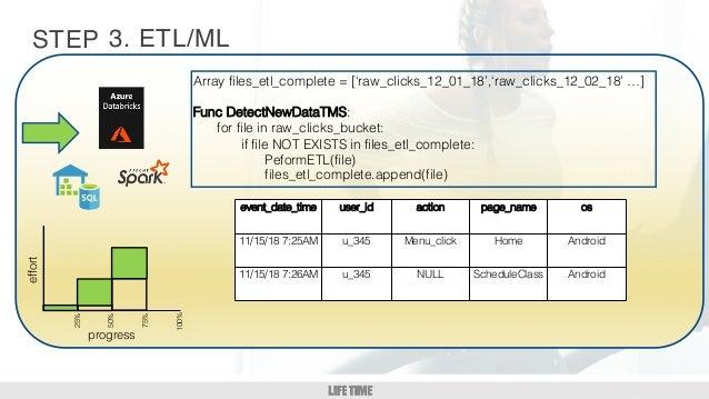 GM/DM 1:1 10 STEP 3. ETL/MLeffort 25% 50% 75% 100% progress event_date_time user_id action page_name os 11/15/18 7:25AM u_...