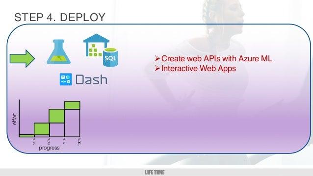 GM/DM 1:1 12 STEP ØCreate web APIs with Azure ML ØInteractive Web Apps 4. DEPLOYeffort 25% 50% 75% 100% progress