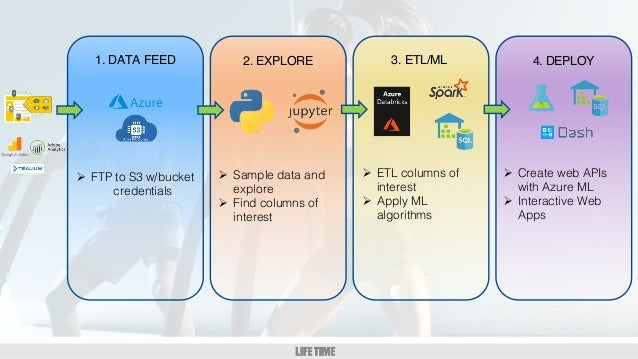 GM/DM 1:1 1. DATA FEED 2. EXPLORE 3. ETL/ML 4. DEPLOY Ø FTP to S3 w/bucket credentials Ø Sample data and explore Ø Find co...