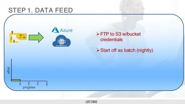 GM/DM 1:1 4 STEP ØFTP to S3 w/bucket credentials ØStart off as batch (nightly) 1. DATA FEEDeffort 25% 50% 75% 100% progress
