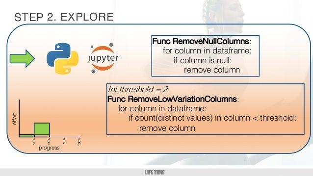 GM/DM 1:1 6 STEP 2. EXPLOREeffort 25% 50% 75% 100% progress Func RemoveNullColumns: for column in dataframe: if column is ...