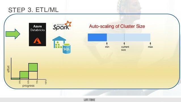 GM/DM 1:1 9 STEP Auto-scaling of Cluster Size 3. ETL/MLeffort 25% 50% 75% 100% progress