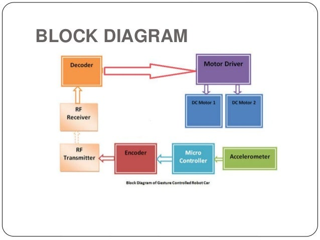 interface controller block diagram steam boiler operation