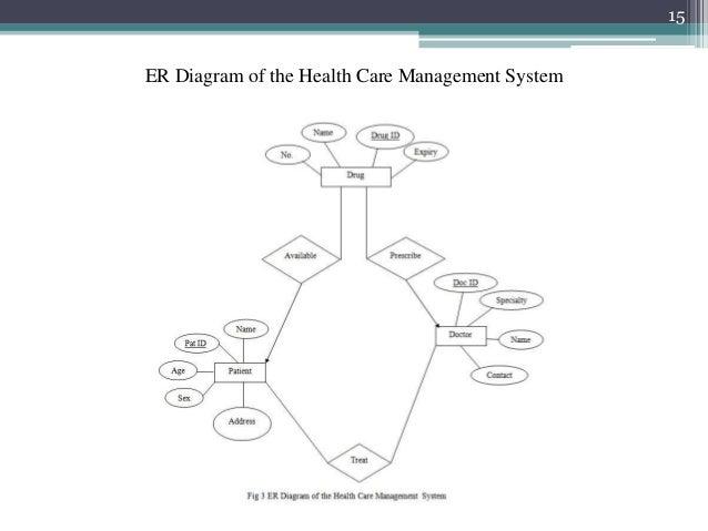Healthcare Management System Er Diagram Simple Electronic