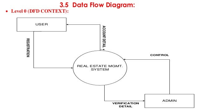 Real estate diagram wiring data minor presentation on real estate rh slideshare net real estate gramat france real estate gramat france ccuart Image collections