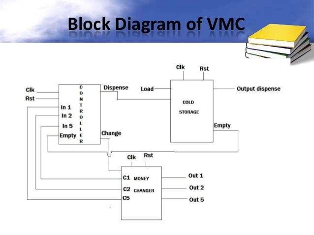 Vending machine controller using vhdl 17 block diagram ccuart Image collections