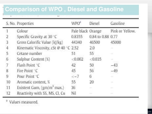 pyrolysis research paper Pyrolysis of waste plastics into fuels paper labels on constructed at maximum capacity of 2711kg/hr in this research from the experiments of pyrolysis of.