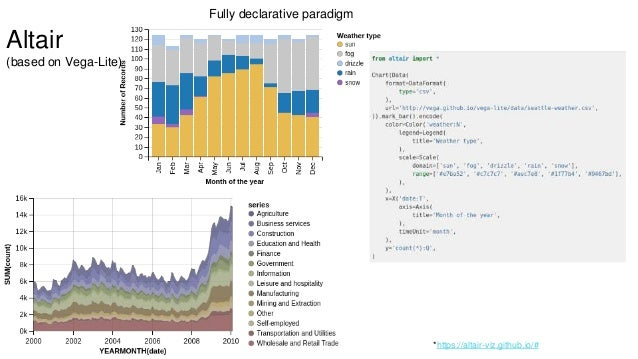 Data Visualization Tools in Python