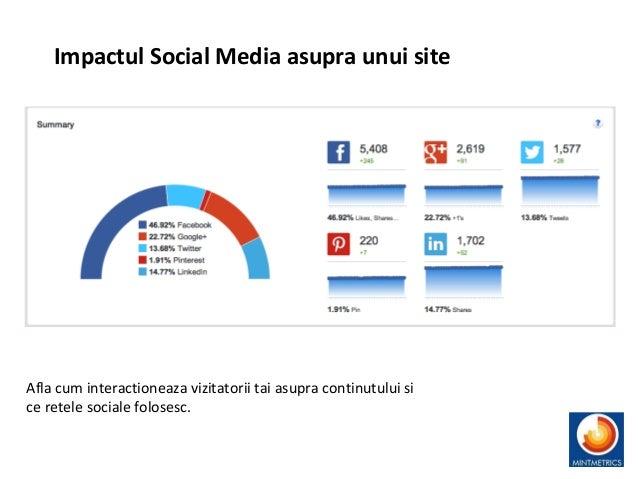 Impactul Social Media asupra unui site Afla cum interactioneaza vizitatorii tai asupra continutului si ce retele sociale f...
