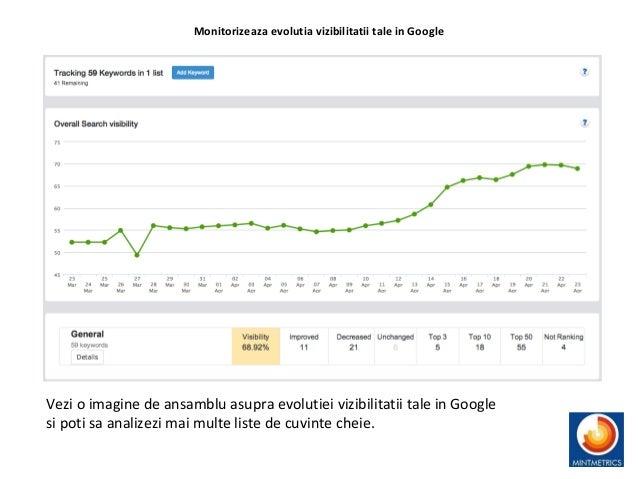 Monitorizeaza evolutia vizibilitatii tale in Google Vezi o imagine de ansamblu asupra evolutiei vizibilitatii tale in Goog...