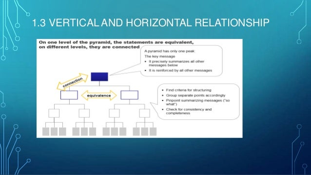 1.3 VERTICAL AND HORIZONTAL RELATIONSHIP