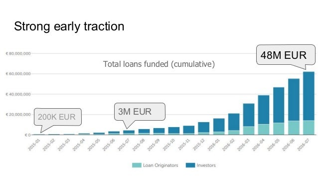 Strong early traction Total loans funded (cumulative) 48M EUR 200K EUR 3M EUR