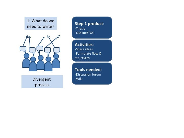 collaborative writing process Parallel writing is the type of collaborative writing that occurs when a group divides the assignment or document into separate parts and all members work on their assigned part at the same time.