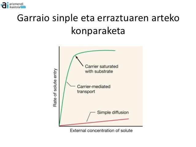 Garraio aktiboa• Kontzentrazio gradiantearen aurkako garraioa  gastu energetikoa:   – Aurrez dagoen protoien potentzial e...