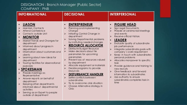 managerial roles as identified by mintzberg 2 1ten managerial roles as identified by mintzberg managerial roles define behaviors and traits certain managers possess henry mintzberg identified ten managerial roles.