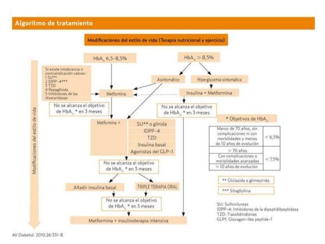 Proceso Asistencial Integrado DIABETES MELLITUS y