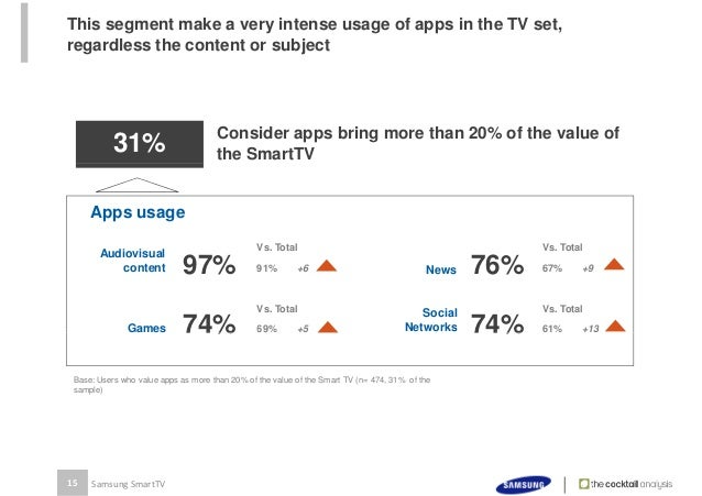 91% of Samsung Smart TV users in Spain use specific