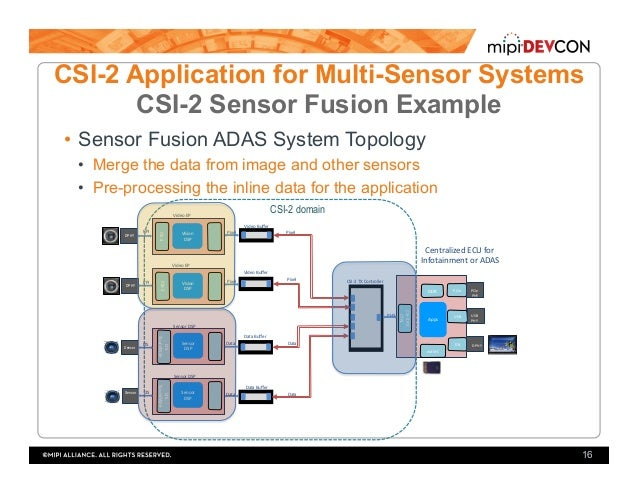 MIPI DevCon 2016: MIPI CSI-2 Application for Vision and Sensor Fusion…