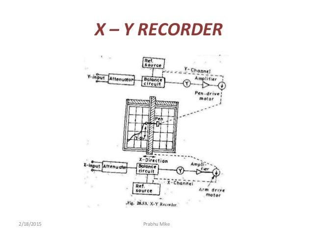 measurement instrumentation ppt rh slideshare net Xy Diagram Six Sigma McGregor Xy Theory Diagram