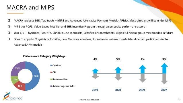 Macra Mips Overview