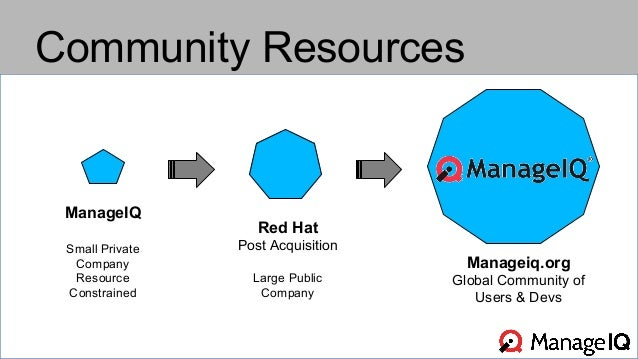 Community Resources  ManageIQ  Small Private  Company  Resource  Constrained  Red Hat  Post Acquisition  Large Public  Com...