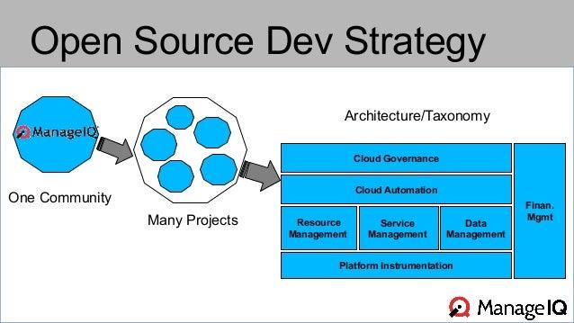 Open Source Dev Strategy  One Community  Many Projects  Architecture/Taxonomy  Cloud Governance  Platform Instrumentation ...