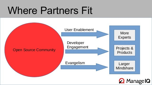 Where Partners Fit  Open Source Community  User Enablement  Developer  Engagement  Evangelism  More  Experts  Projects &  ...