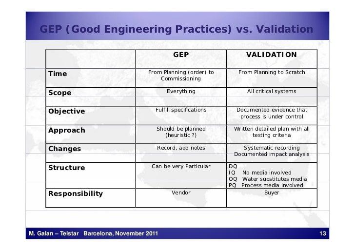 GEP (Good Engineering Practices) vs. Validation                                                 GEP                    VAL...