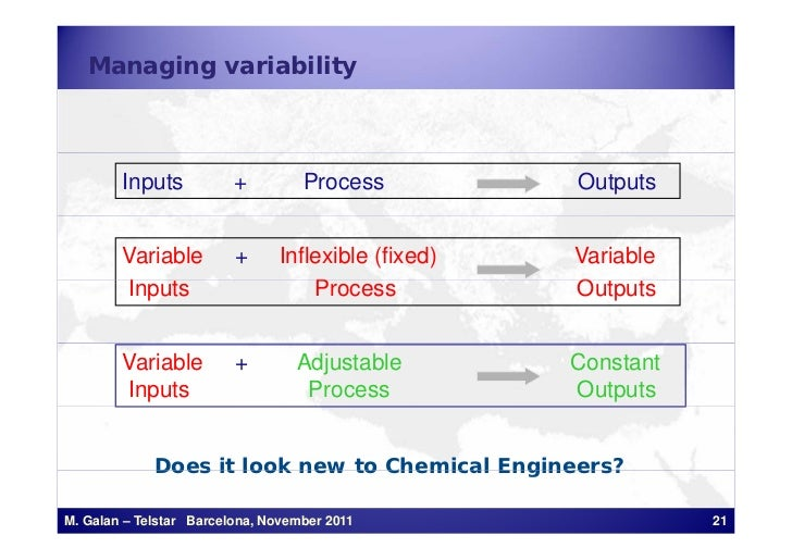 Managing variability        Inputs           +         Process          Outputs        Variable         +     Inflexible (...