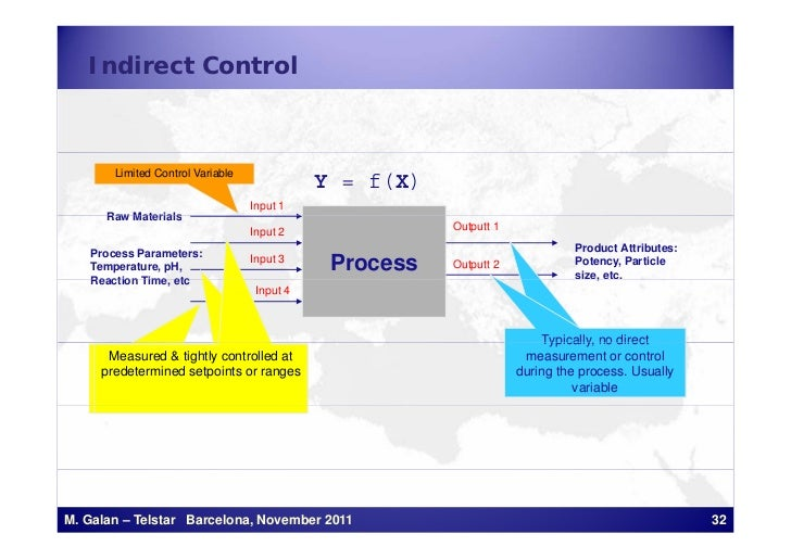 Indirect Control       Limited Control Variable                                             Y = f(X)                      ...