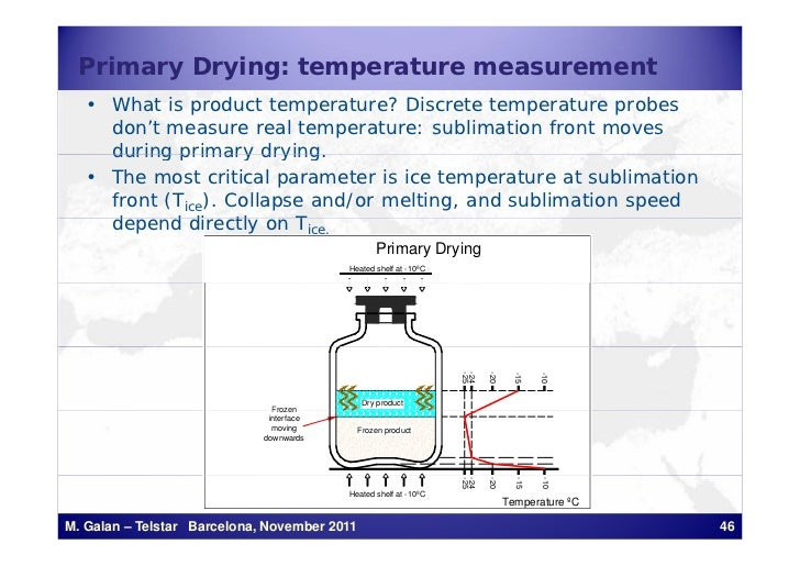 Primary Drying: temperature measurement   • What is product temperature? Discrete temperature probes     don't measure rea...