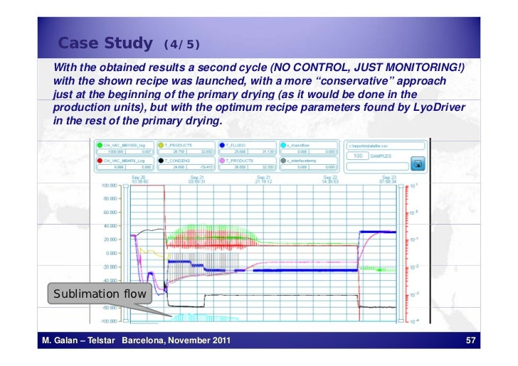 Case Study              (4/5)  With the obtained results a second cycle (NO CONTROL, JUST MONITORING!)  with the shown rec...