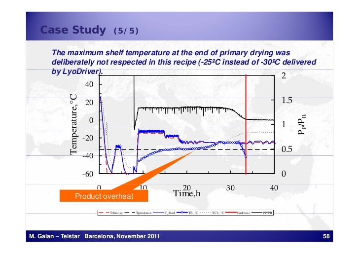 Case Study                             (5/5)       The maximum shelf temperature at the end of primary drying was       de...