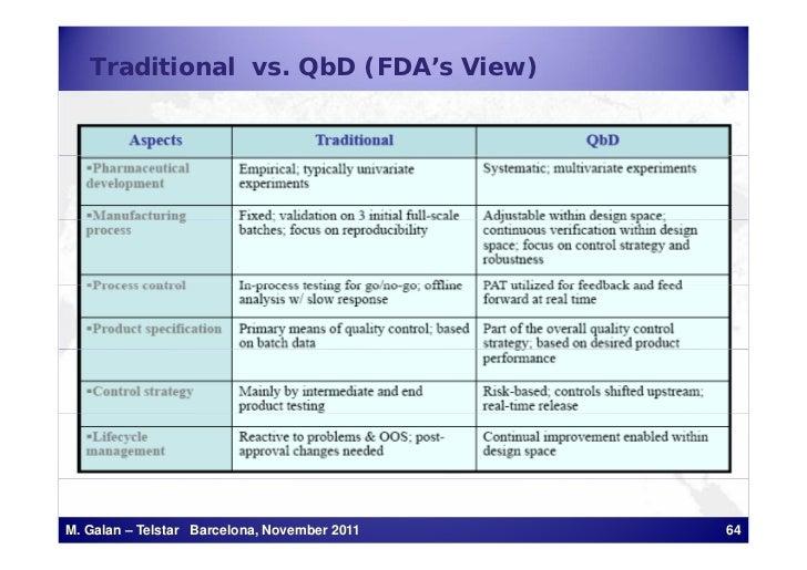 Traditional vs. QbD (FDA's View)M. Galan – Telstar Barcelona, November 2011   64