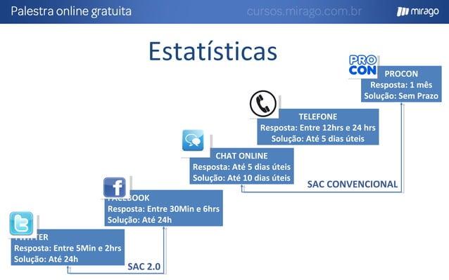 Fonte: Procon 2013. Redes Sociais Posta reclamações na plataforma que é mais influente ou em todas elas. Produz conteúdo...