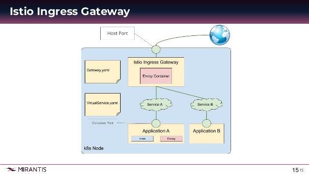 15 Istio Ingress Gateway 15