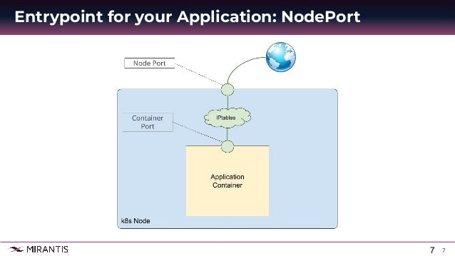 7 Entrypoint for your Application: NodePort 7