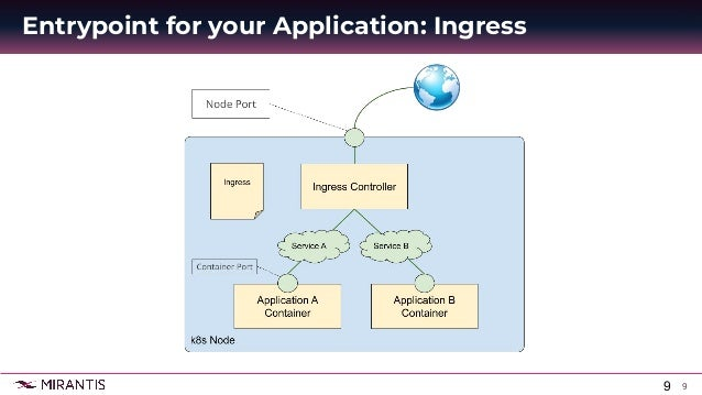 9 Entrypoint for your Application: Ingress 9