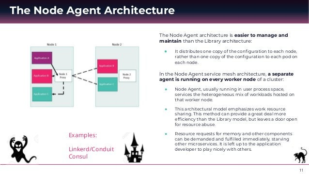 12 The Sidecar Architecture Examples: Istio Aspen Mesh Sidecar is the latest method developed for service meshing: ● The S...