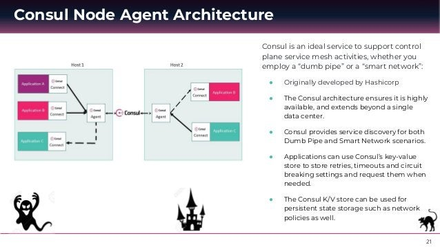 22 Aspen Mesh Sidecar Architecture & Integration with Istio Aspen Mesh is built on Istio and includes all the features you...