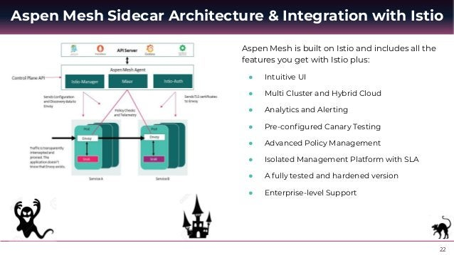 23 Kong Enterprise Monolith, Microservice, Service Mesh, & Serverless Architecture kong Mesh Sidecar Architecture and Inte...