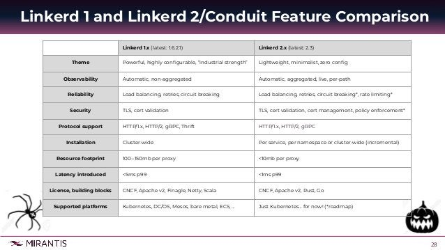 29 ● Consul ○ Consul is a single binary providing both server and client capabilities ○ includes all functionality for ser...