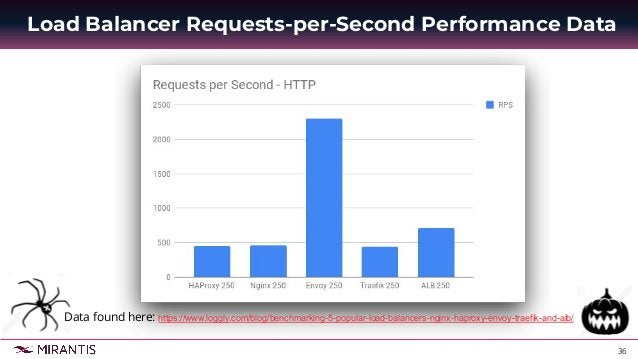 37 Load Balancer Latency and Concurrency Performance Data Data found here: https://www.loggly.com/blog/benchmarking-5-popu...