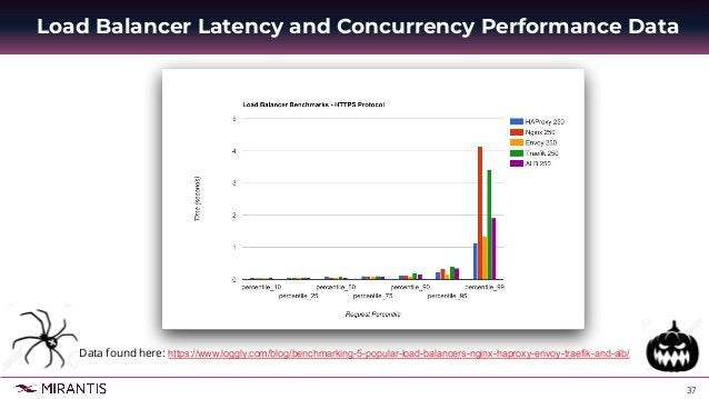38 Load Balancer CPU and Latency and Concurrency Performance Data - Disagreement Data found here: https://medium.com/@ihcs...