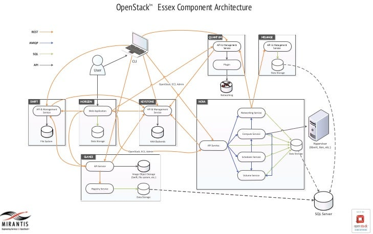 OpenStack™ ! Essex Component Architecture                               TM                                                ...