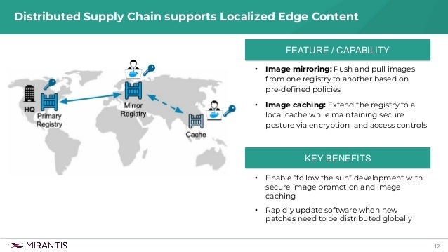 """12 Distributed Supply Chain supports Localized Edge Content • Enable """"follow the sun"""" development with secure image promot..."""