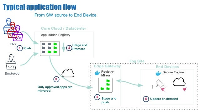 Core Cloud / Datacenter Application Registry Push1 Edge Gateway Registry Mirror Only approved apps are mirrored 3 4 Employ...